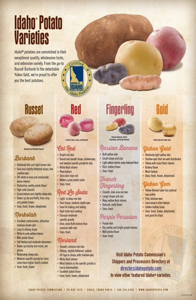 Idaho Potato varieties chart